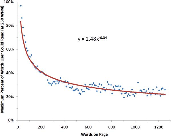 Nielsenův výzkum o poměru přečtených slov na stránce