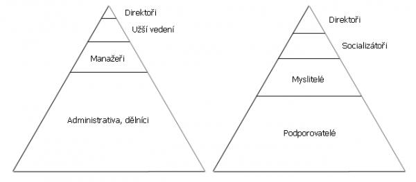 Firemní pyramida z knihy Jak manipolovat s lidmi